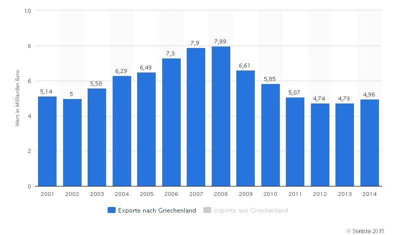 2015-08-31_Exporte_D-GRIE_Statistica