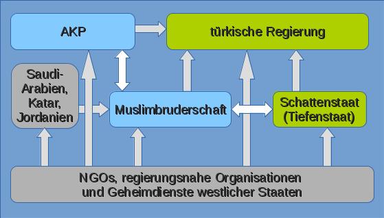 2016-09-18_Verd.Einflussn.a.tiuerk.Regierung_peds-ansichten.de